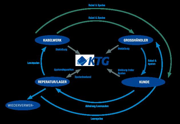 KABELTROMMEL GmbH & Co. KG | Kreislaufsystem